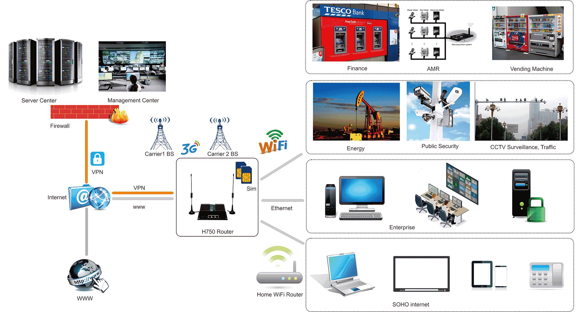 H750 Dual SIM 4G Router